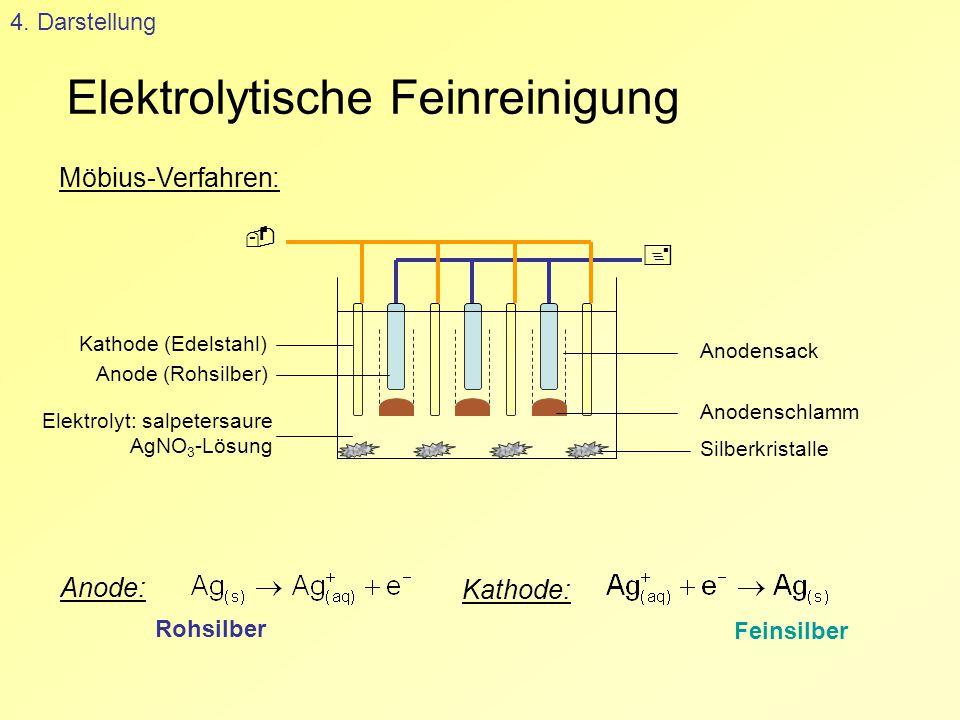 Elektrolytische Feinreinigung