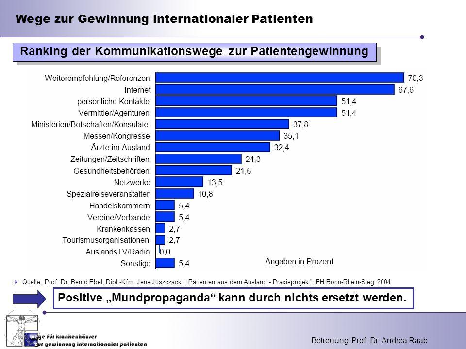 Ranking der Kommunikationswege zur Patientengewinnung