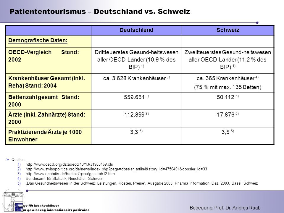 Patiententourismus – Deutschland vs. Schweiz