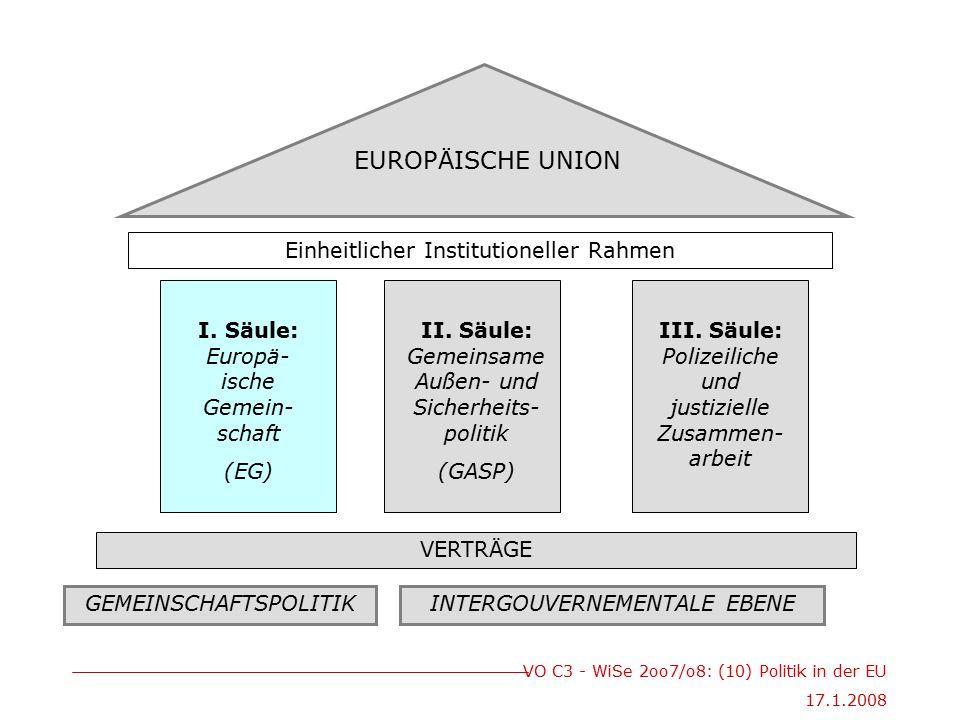 EUROPÄISCHE UNION Einheitlicher Institutioneller Rahmen