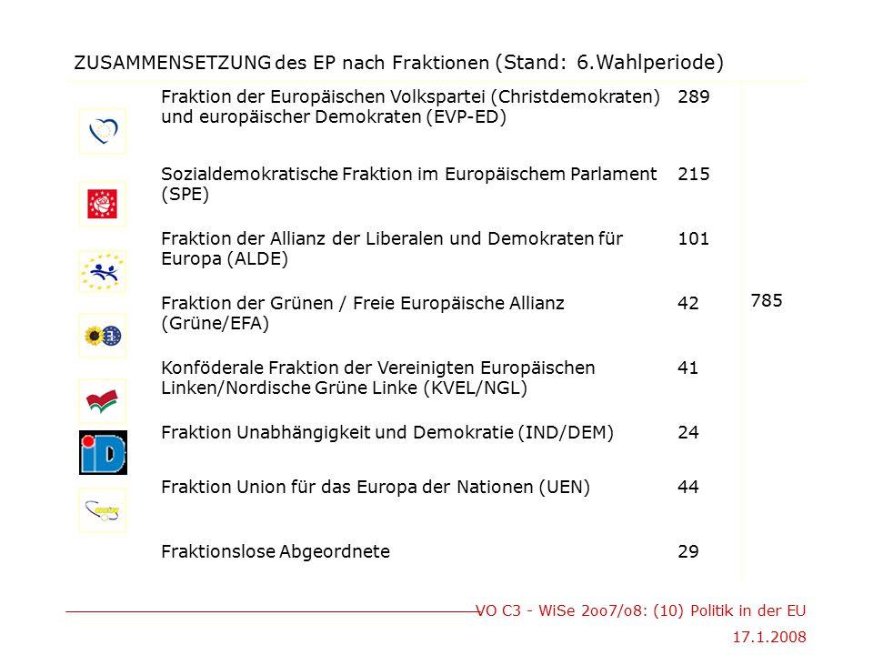 ZUSAMMENSETZUNG des EP nach Fraktionen (Stand: 6.Wahlperiode)