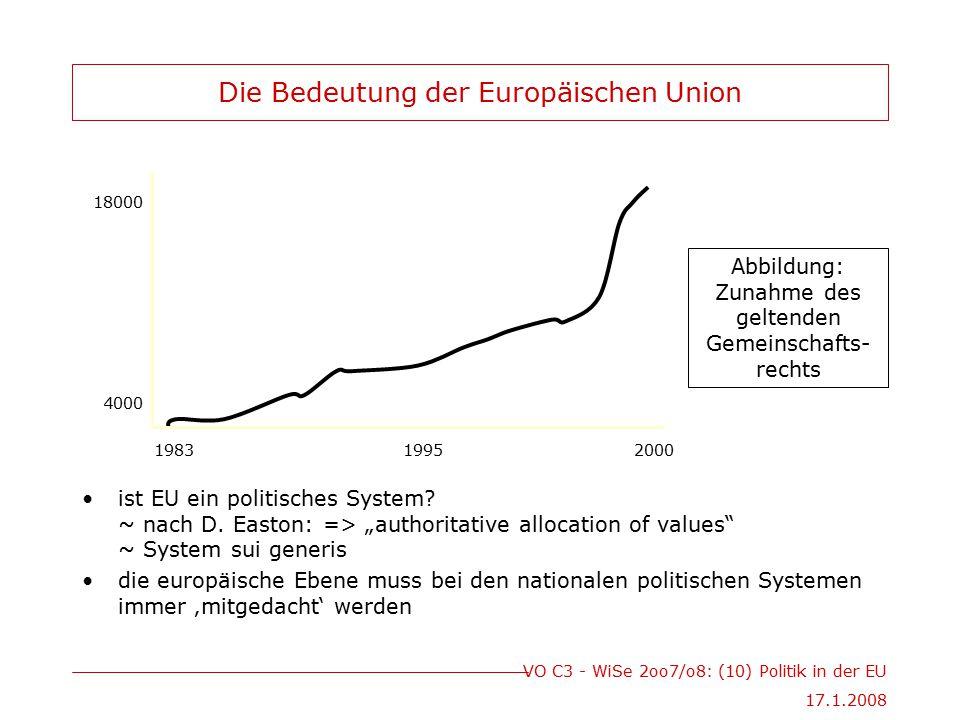 Die Bedeutung der Europäischen Union