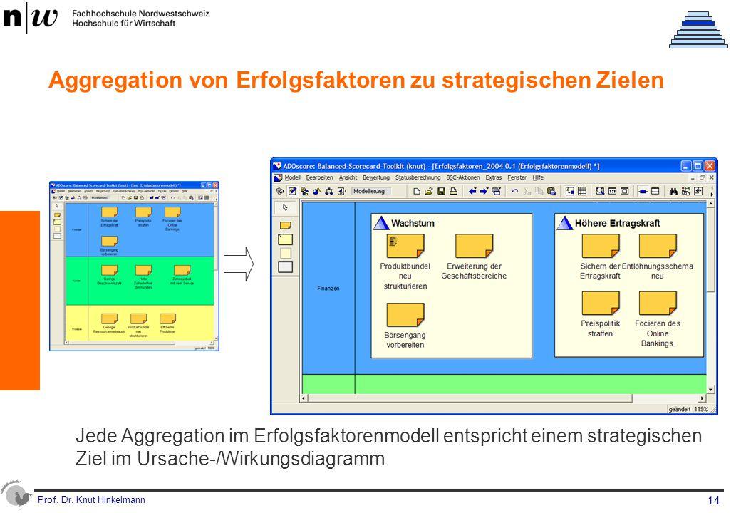 Aggregation von Erfolgsfaktoren zu strategischen Zielen