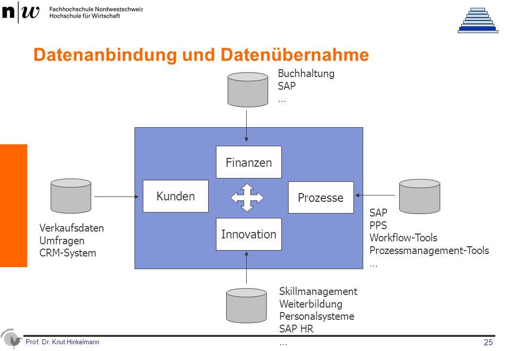 Datenanbindung und Datenübernahme