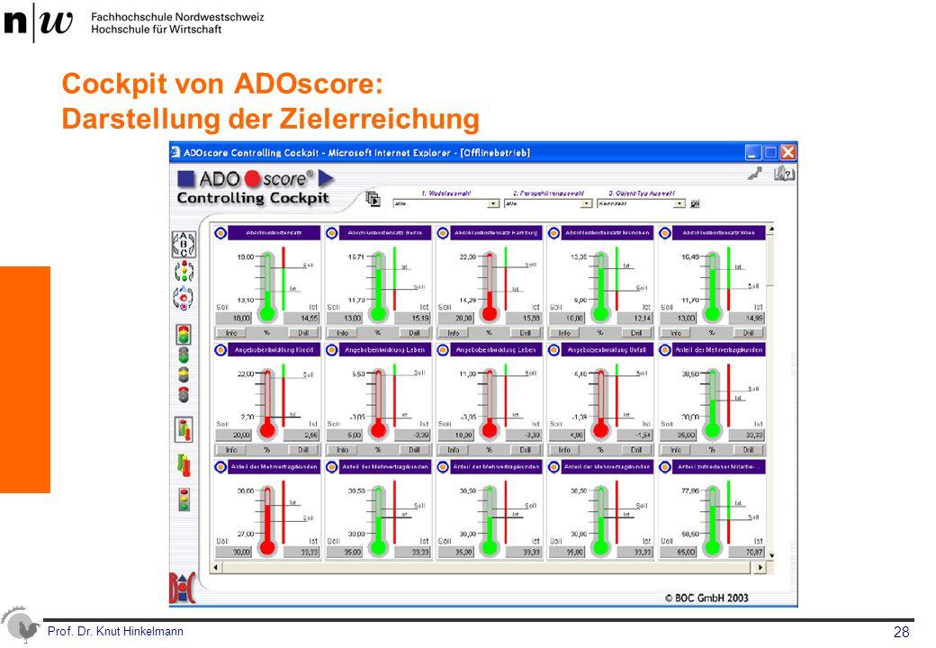 Cockpit von ADOscore: Darstellung der Zielerreichung