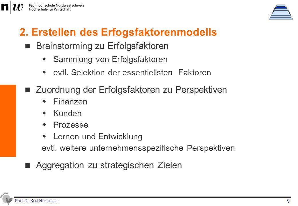 2. Erstellen des Erfogsfaktorenmodells