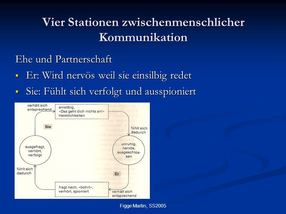 Vier Stationen zwischenmenschlicher Kommunikation