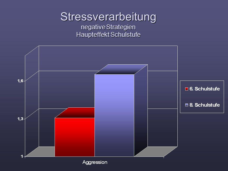 Stressverarbeitung negative Strategien Haupteffekt Schulstufe
