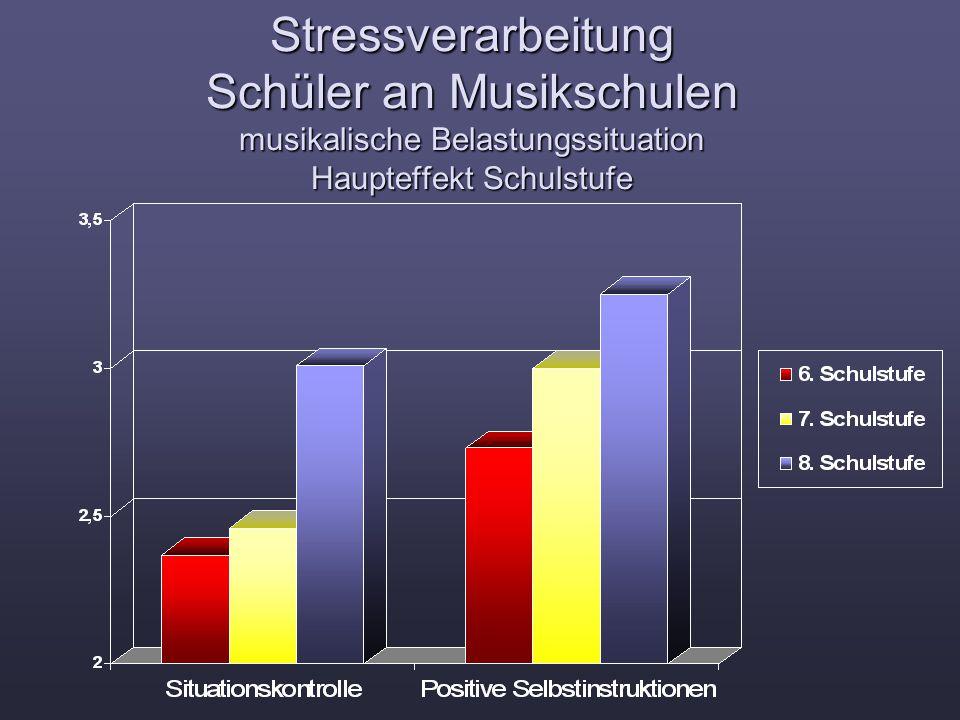 Stressverarbeitung Schüler an Musikschulen musikalische Belastungssituation Haupteffekt Schulstufe