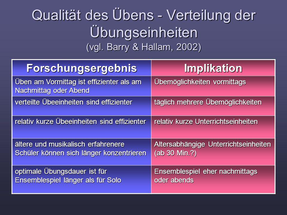 Qualität des Übens - Verteilung der Übungseinheiten (vgl