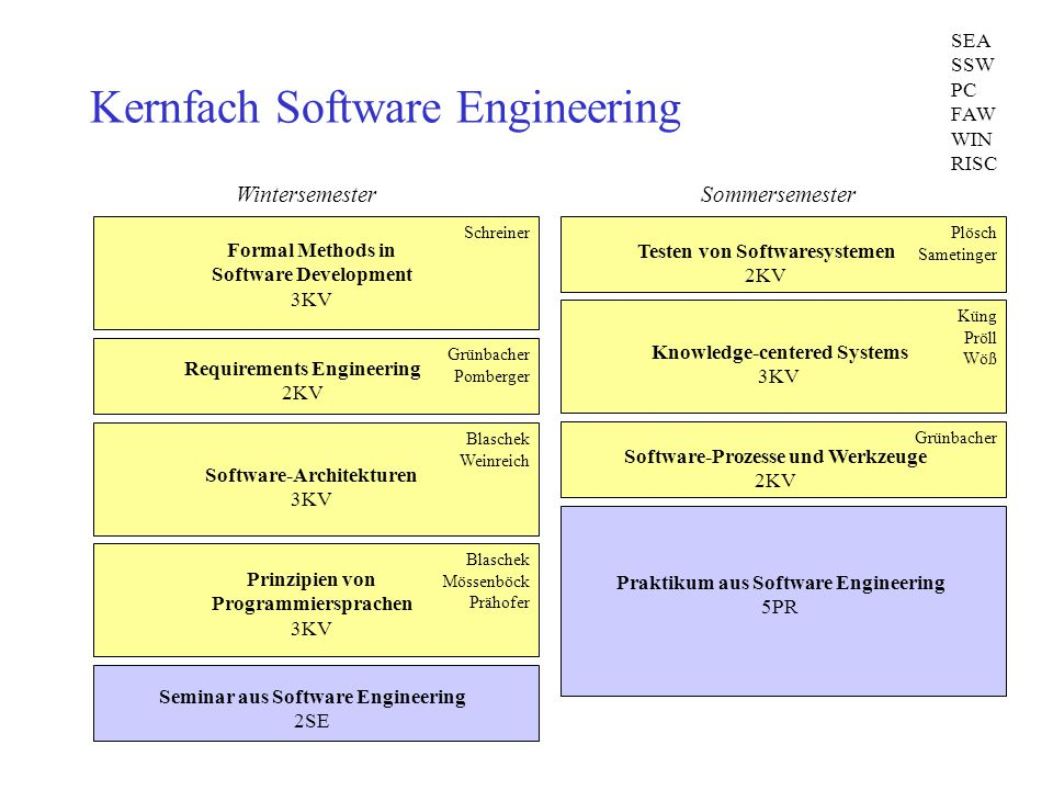Kernfach Software Engineering