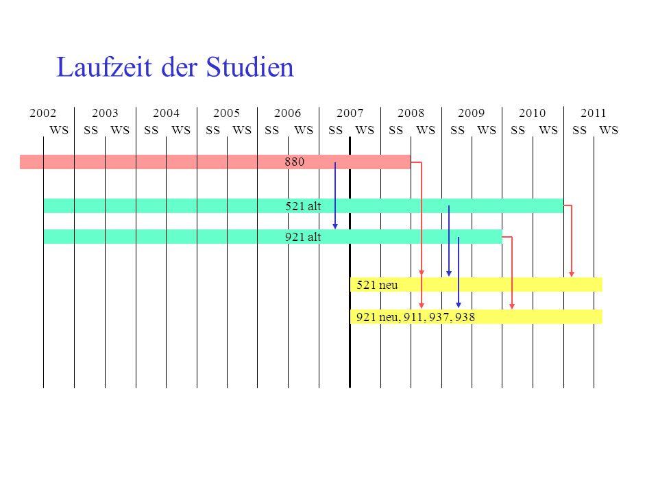 Laufzeit der Studien 2002. 2003. 2004. 2005. 2006. 2007. 2008. 2009. 2010. 2011. WS. SS.