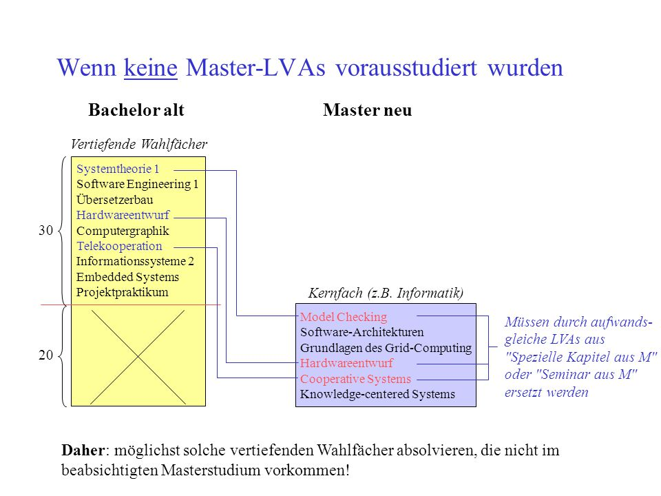 Wenn keine Master-LVAs vorausstudiert wurden
