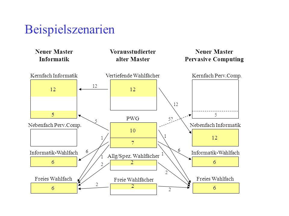 Beispielszenarien Neuer Master Informatik Vorausstudierter