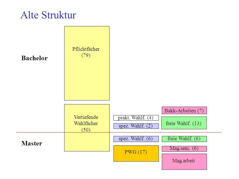 Alte Struktur Bachelor Master Pflichtfächer (79) Bakk-Arbeiten (7)