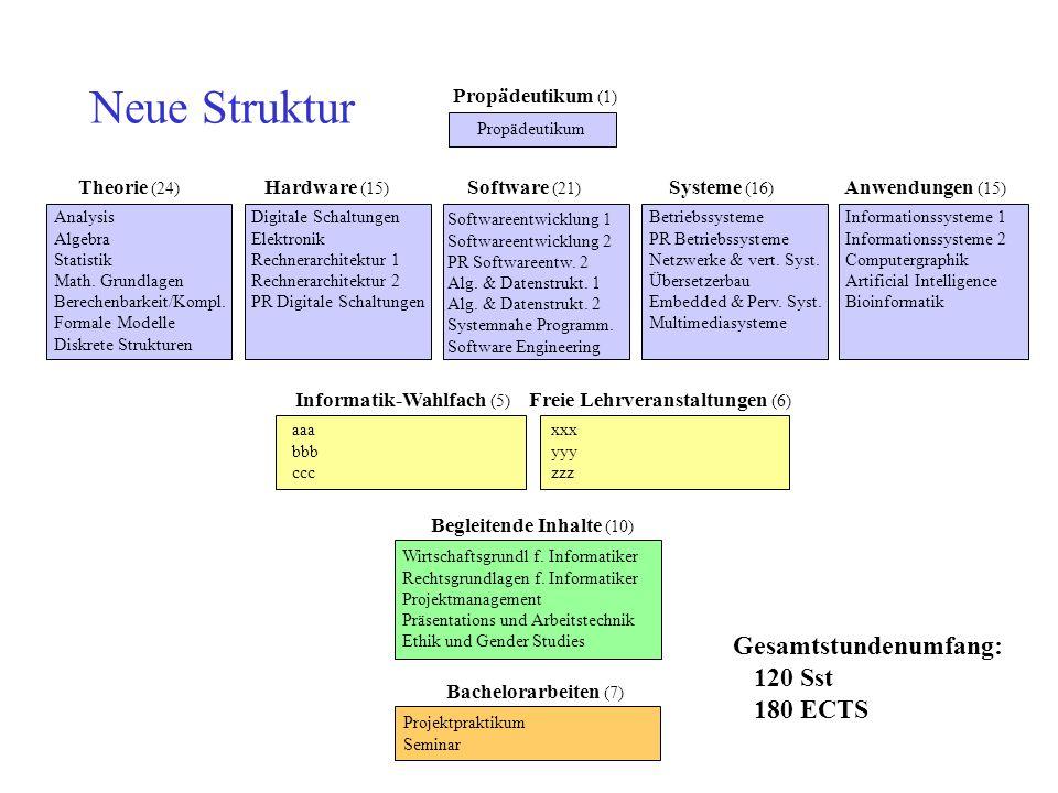 Neue Struktur Gesamtstundenumfang: 120 Sst 180 ECTS Propädeutikum (1)
