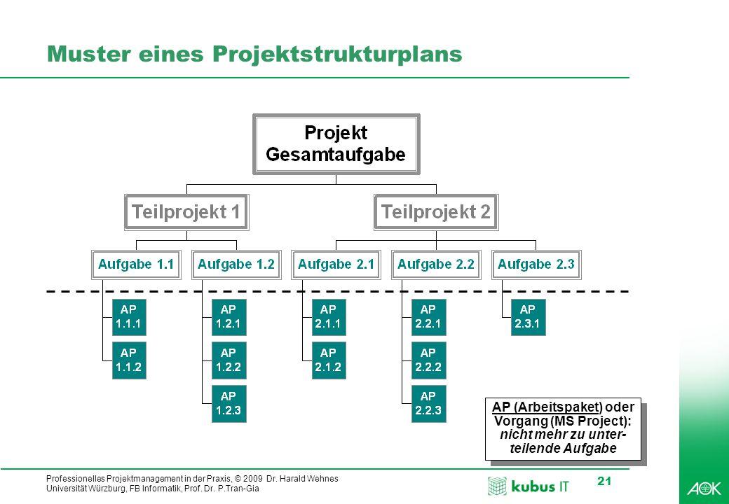 Muster eines Projektstrukturplans