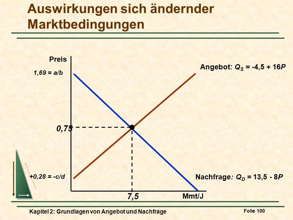 Kenntnis und Prognose der Auswirkungen sich ändernder Marktbedingungen