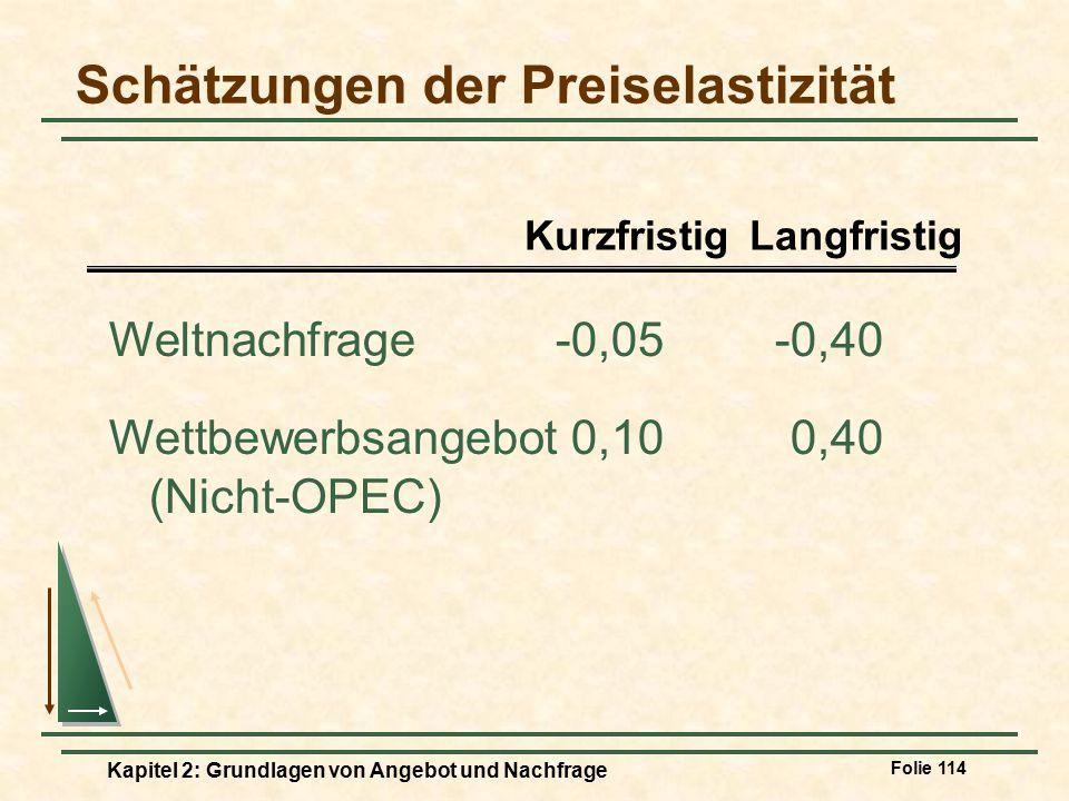 Schätzungen der Preiselastizität
