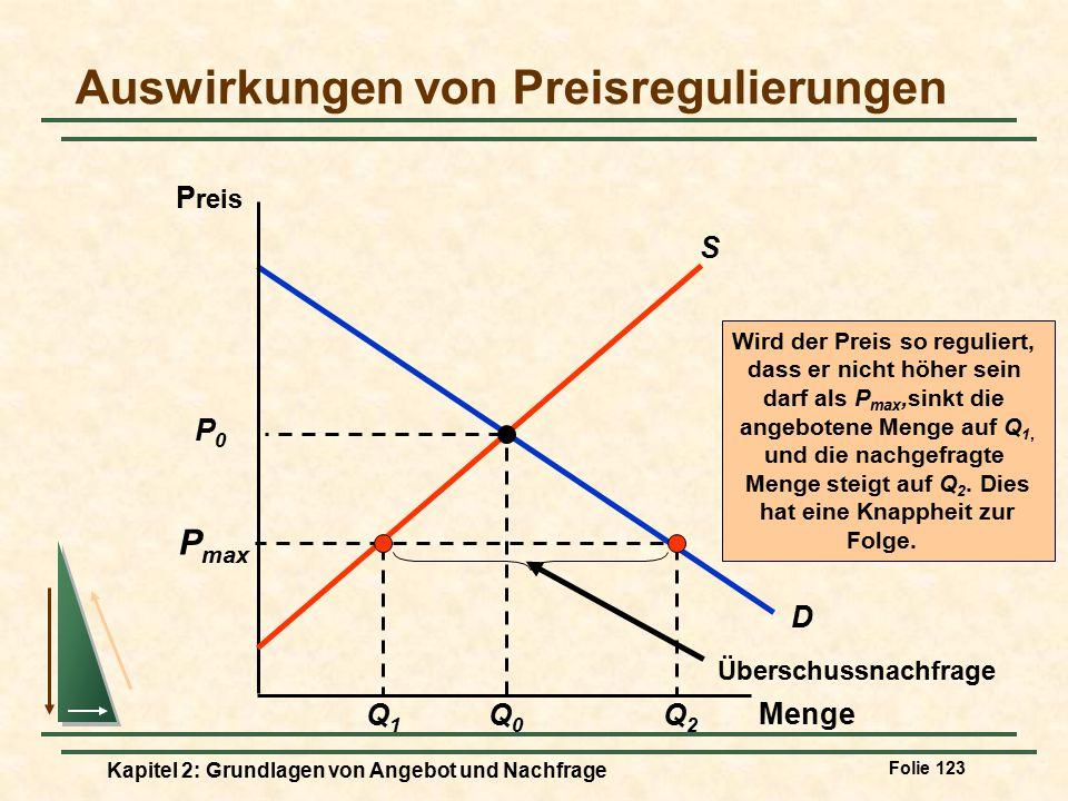 Auswirkungen von Preisregulierungen