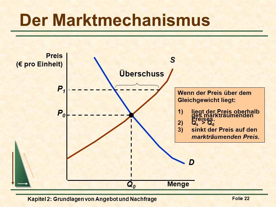 Der Marktmechanismus S Überschuss P1 P0 D Q0 Preis (€ pro Einheit)