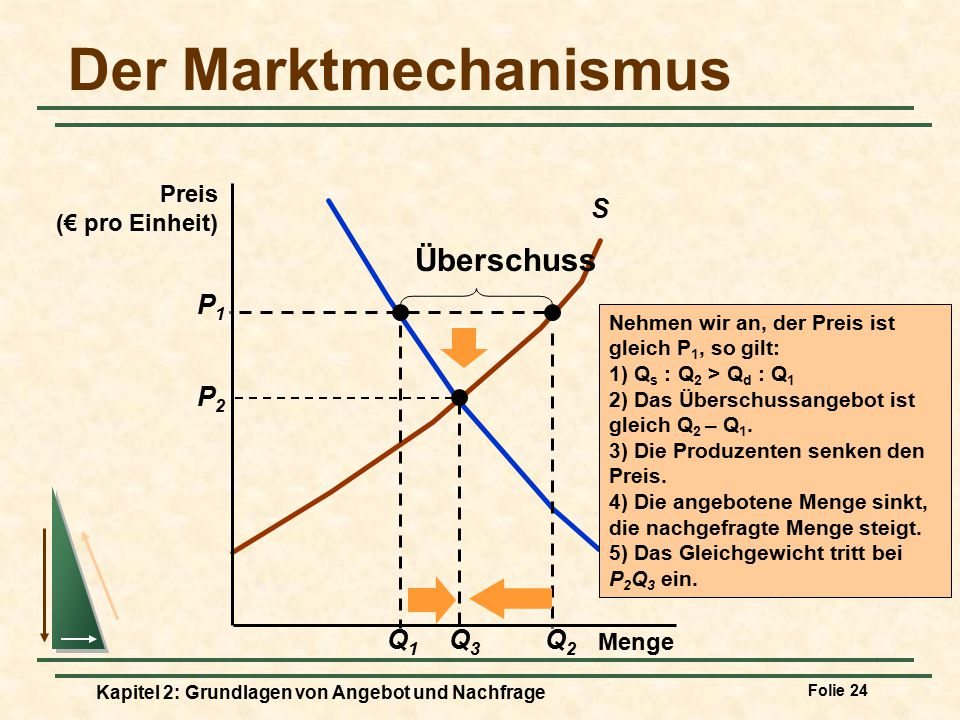 Der Marktmechanismus Überschuss S D Q1 P1 Q2 P2 Q3 Preis