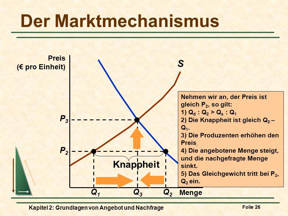 Der Marktmechanismus S Knappheit D Q3 P3 Q1 Q2 P2 Preis