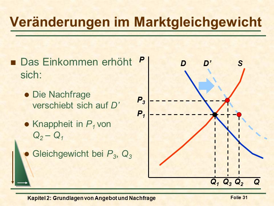 Veränderungen im Marktgleichgewicht