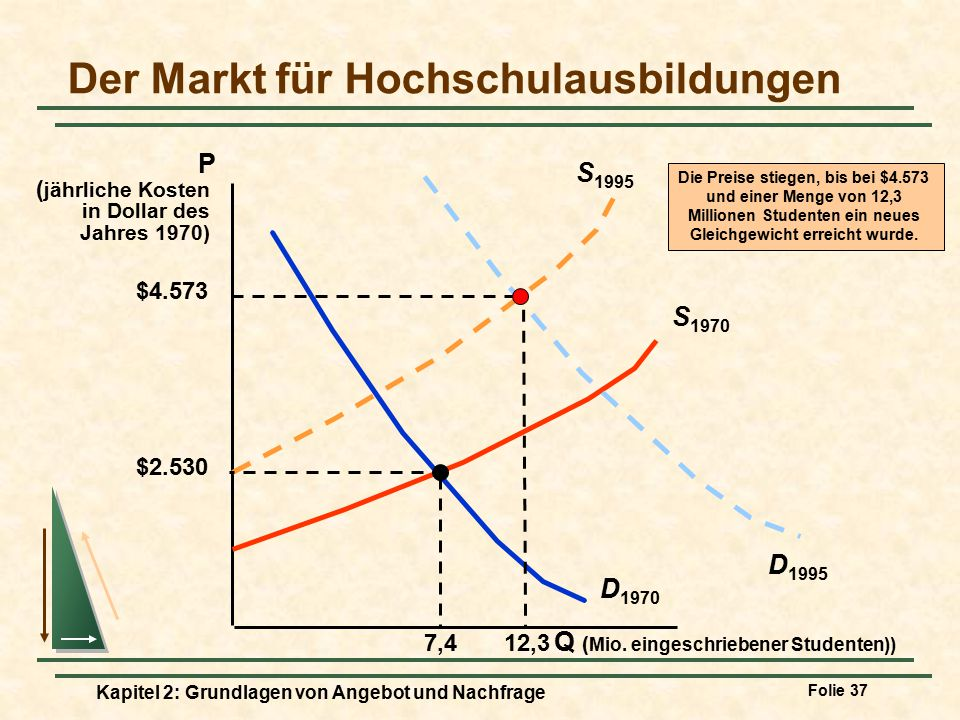 Der Markt für Hochschulausbildungen