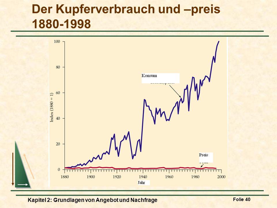 Der Kupferverbrauch und –preis 1880-1998