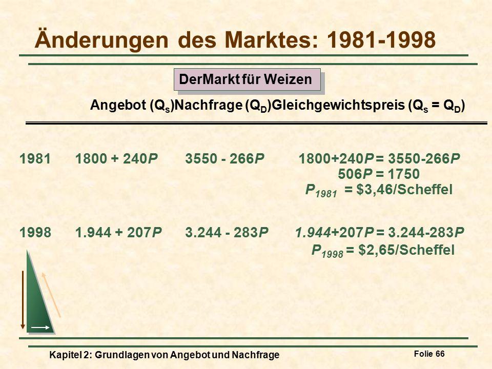 Änderungen des Marktes: 1981-1998