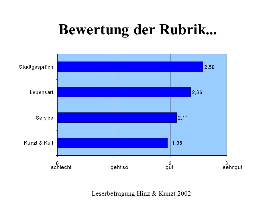 Leserbefragung Hinz & Kunzt 2002
