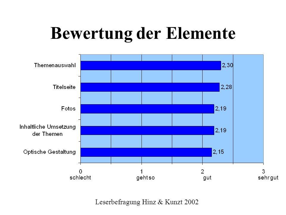 Bewertung der Elemente