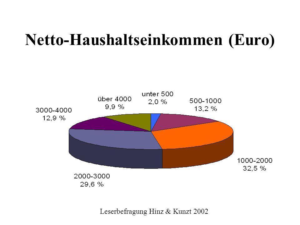 Netto-Haushaltseinkommen (Euro)