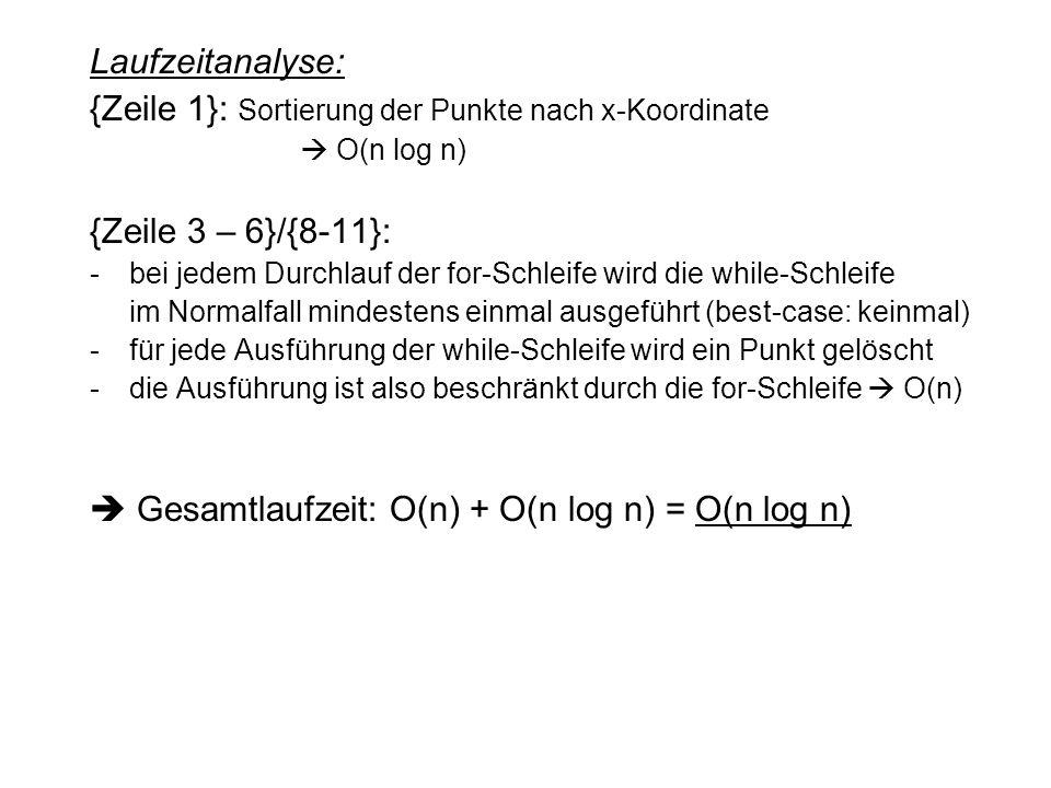 {Zeile 1}: Sortierung der Punkte nach x-Koordinate