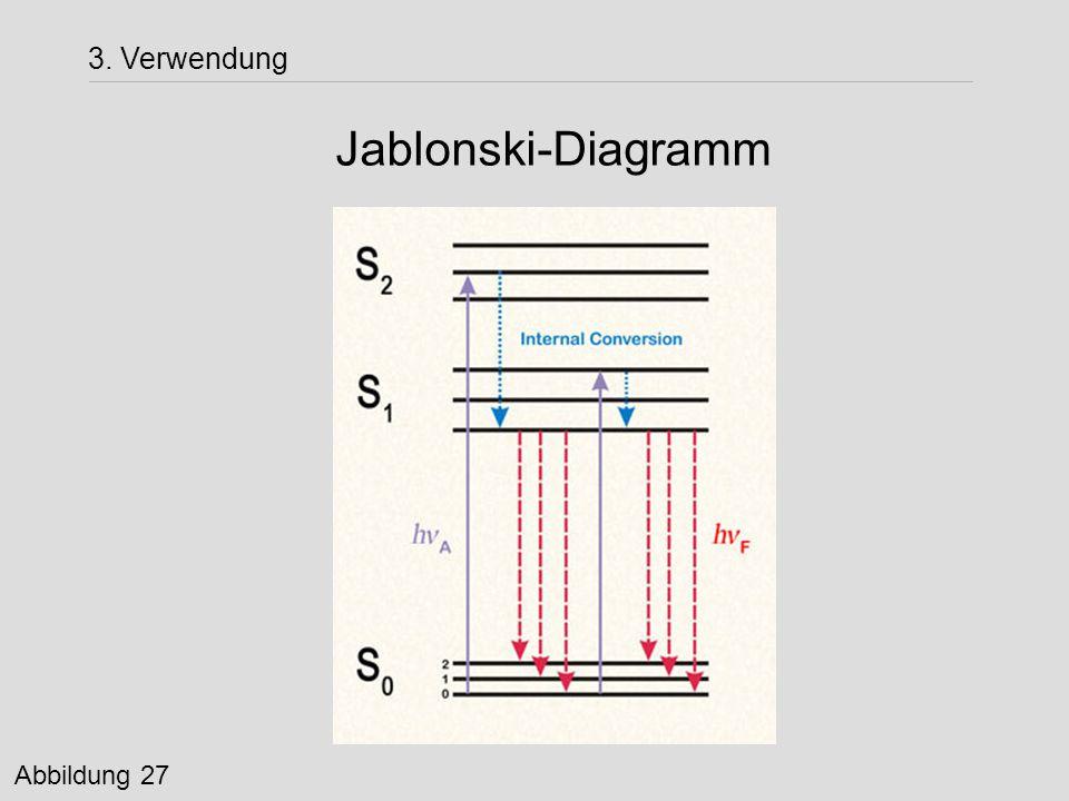 3. Verwendung Jablonski-Diagramm Abbildung 27
