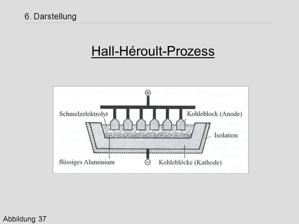 Hall-Héroult-Prozess