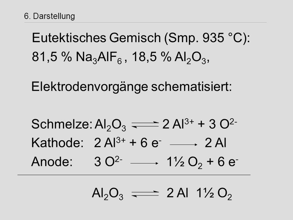 Eutektisches Gemisch (Smp. 935 °C): 81,5 % Na3AlF6 , 18,5 % Al2O3,