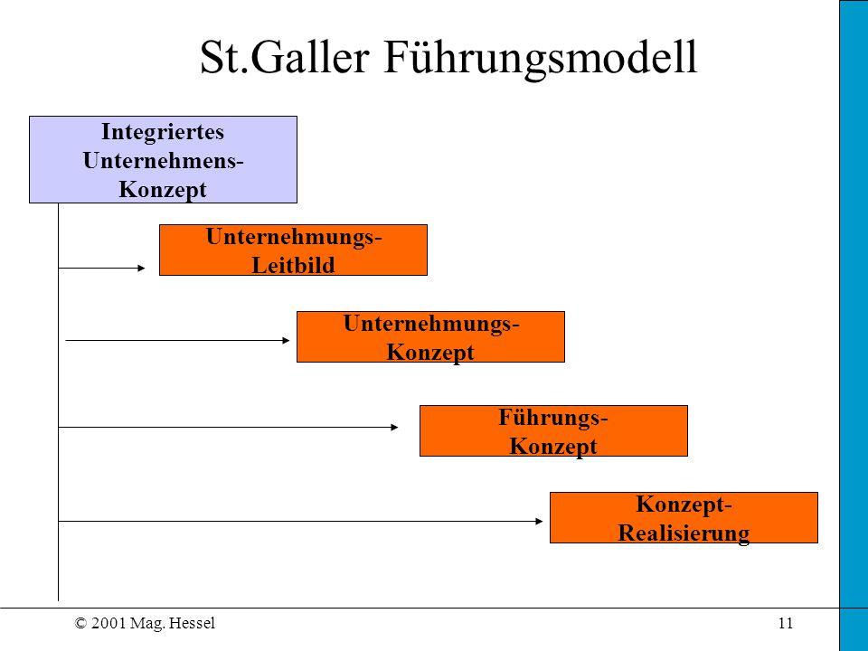St.Galler Führungsmodell