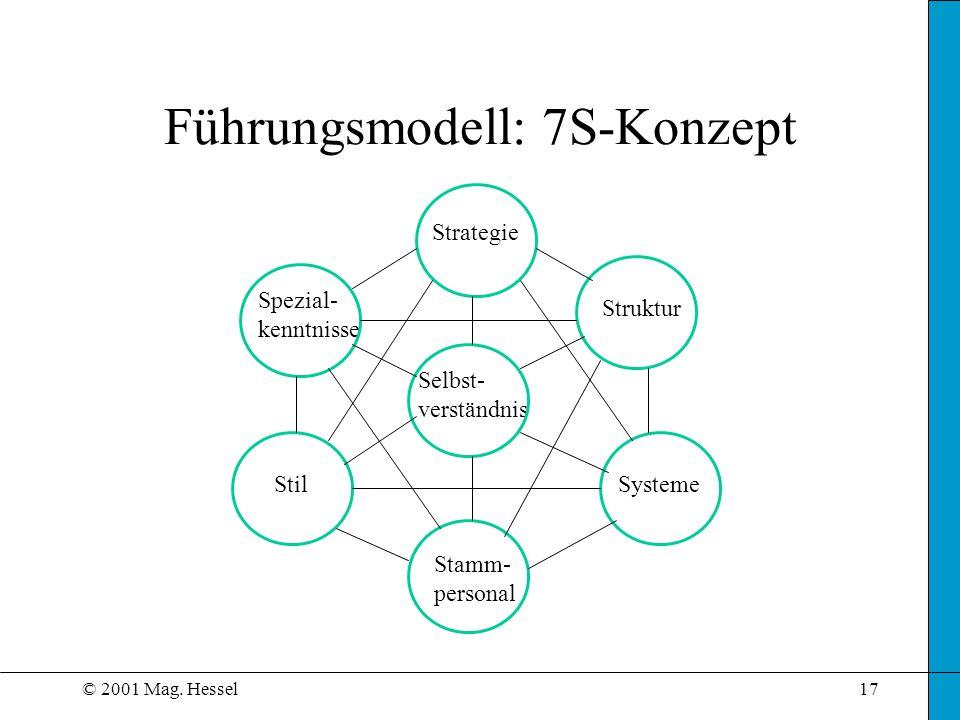 Führungsmodell: 7S-Konzept