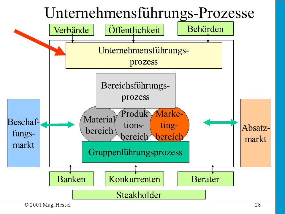 Unternehmensführungs-Prozesse
