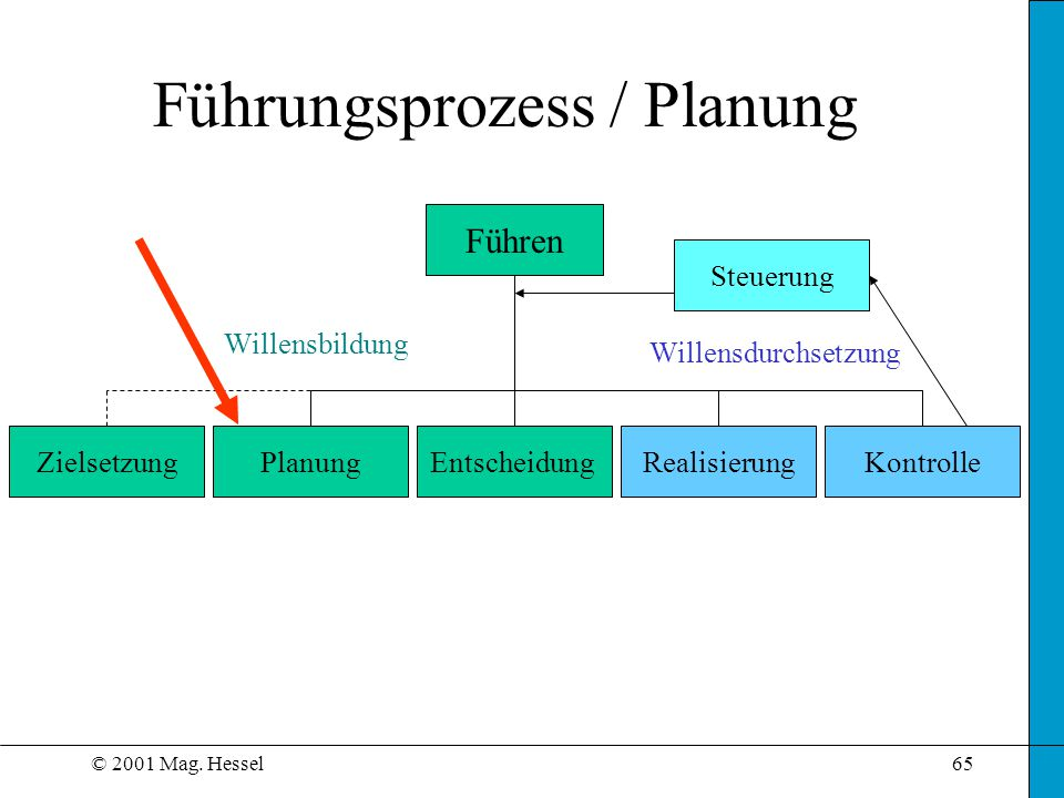 Führungsprozess / Planung