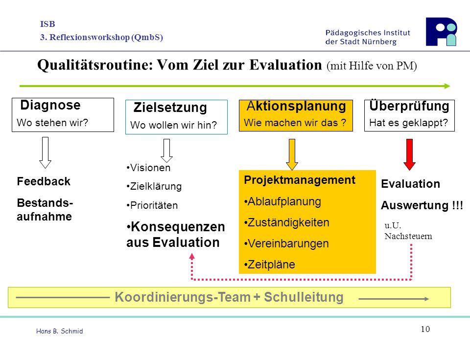 Qualitätsroutine: Vom Ziel zur Evaluation (mit Hilfe von PM)