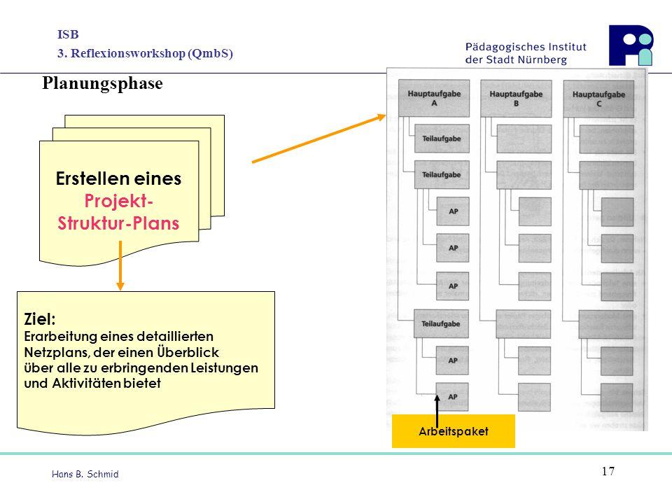 Projekt- Struktur-Plans