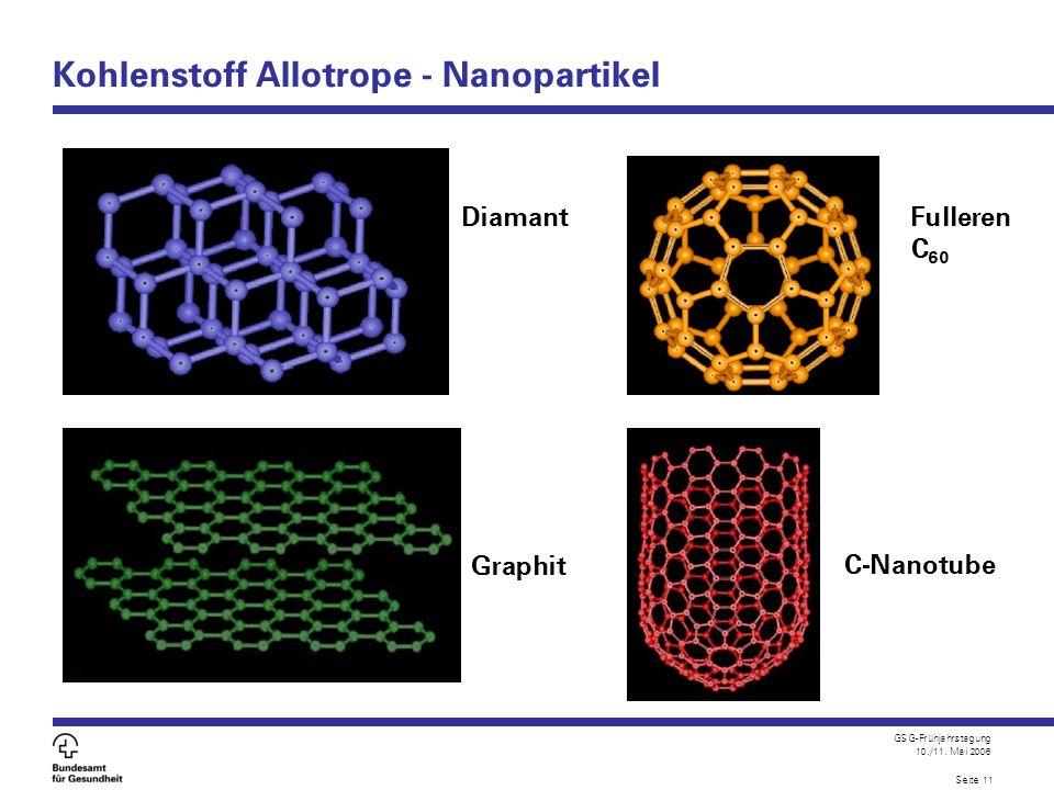 Kohlenstoff Allotrope - Nanopartikel