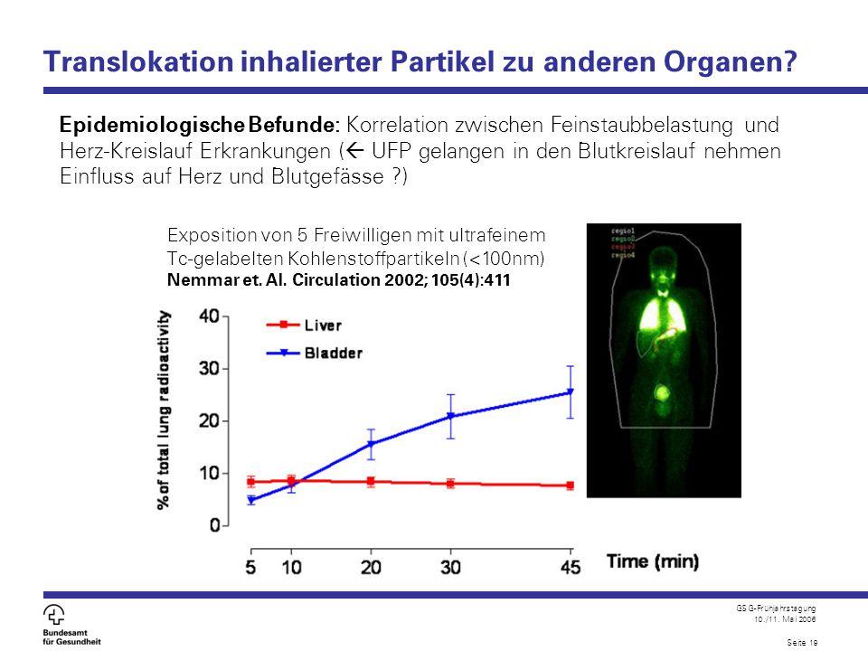 Translokation inhalierter Partikel zu anderen Organen
