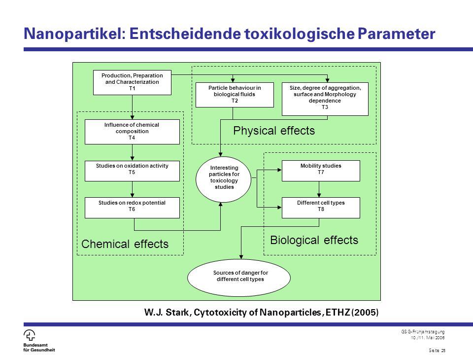 Nanopartikel: Entscheidende toxikologische Parameter