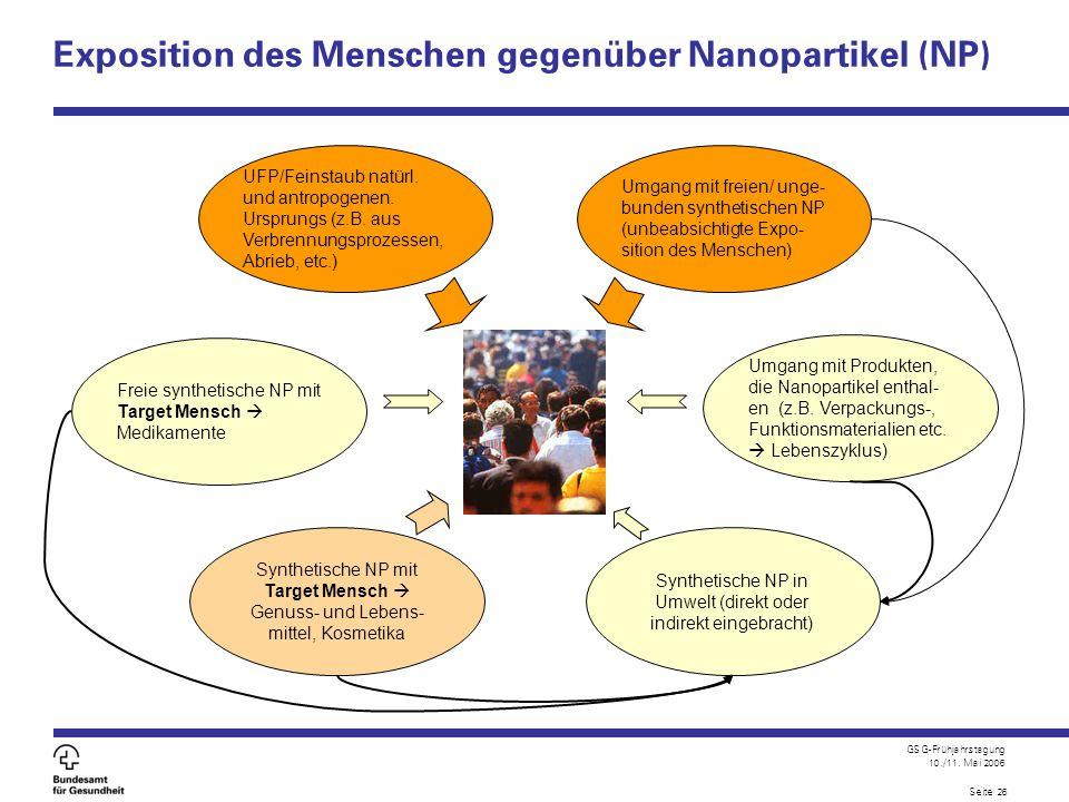 Exposition des Menschen gegenüber Nanopartikel (NP)