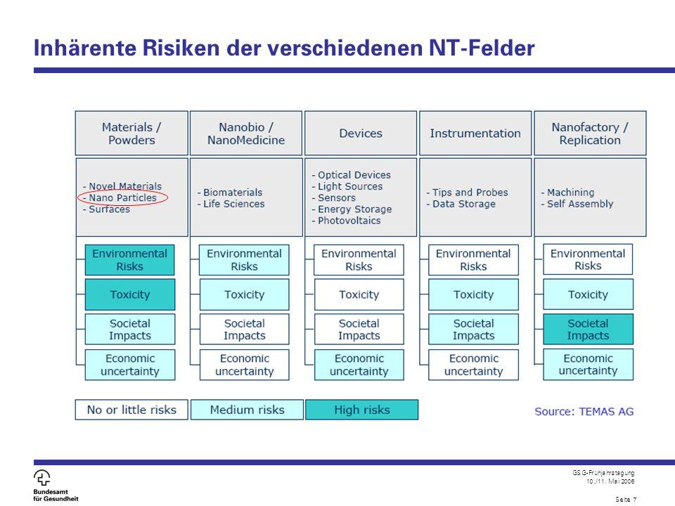 Inhärente Risiken der verschiedenen NT-Felder