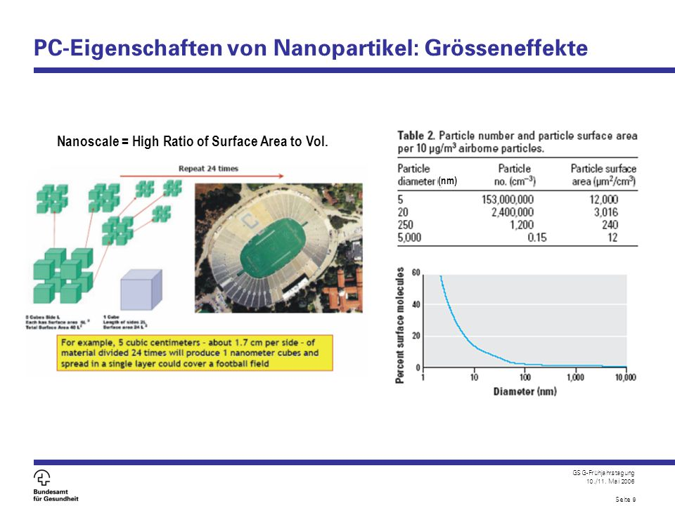 PC-Eigenschaften von Nanopartikel: Grösseneffekte